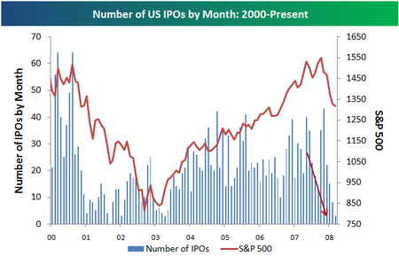 Ipo2000