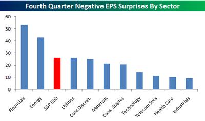 Negative_eps_surprises