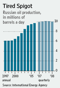 Russian_oil_production
