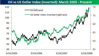 Oil_vs_dollar