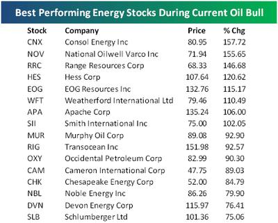 Energystocks