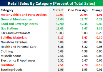 Retail_sales_by_category_2