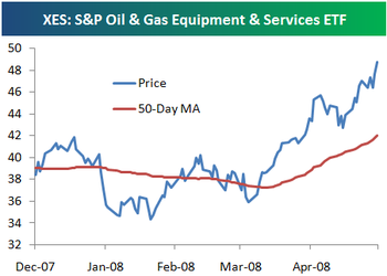 Bespoke Investment Group: Oil & Gas Equipment & Services ETF