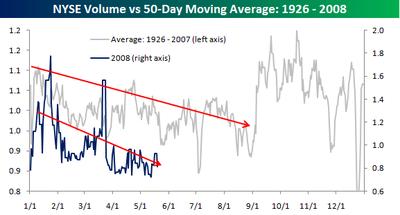 Volume_vs_50day_moving_average