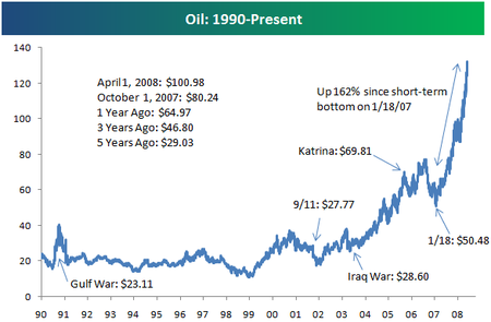 oil prices  chart