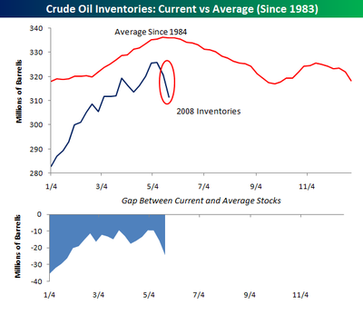 Crude_oil_inventories052908