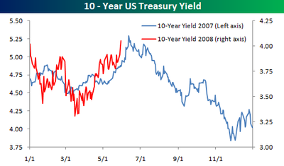Te_year_yield_053008