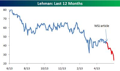 Lehman_last_12_months
