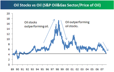 Oiloilstocks