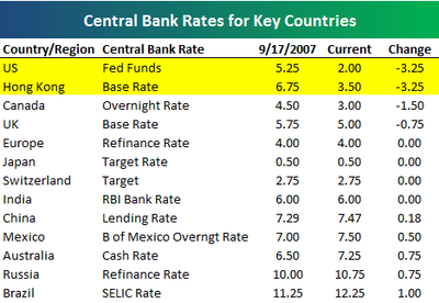 Centralbankrates_2