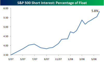 Sp_500_short_interest