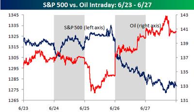 Weekly_chart_oil_vs_stocks