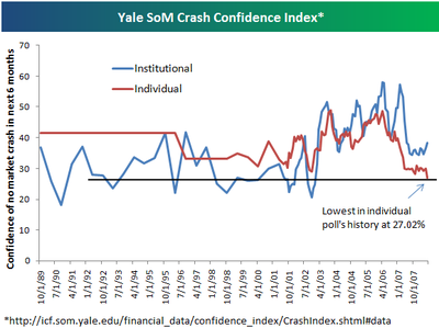 Crashconfidence