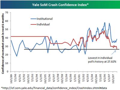 Crashconfidence
