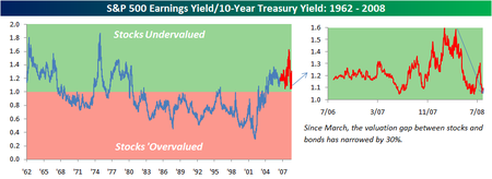 Stocks_vs_bonds_2