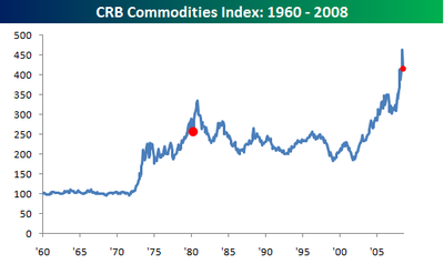 Crb_commodities_index
