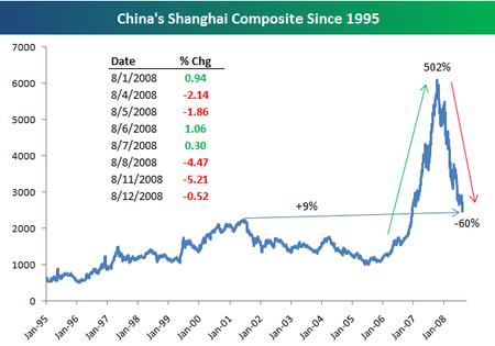 Shanghaibubble