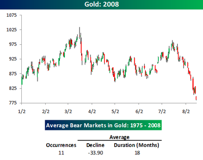 Bear_markets_in_gold