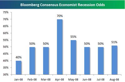 Economistrecession