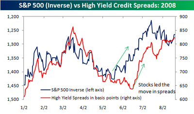 High_yield_spreads_082008