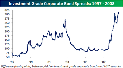 Corporate_bond_spreads082608