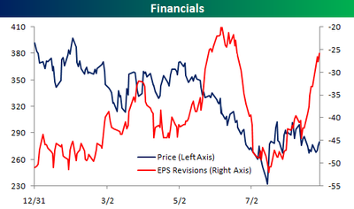 Financial_sector_earnings_revisions