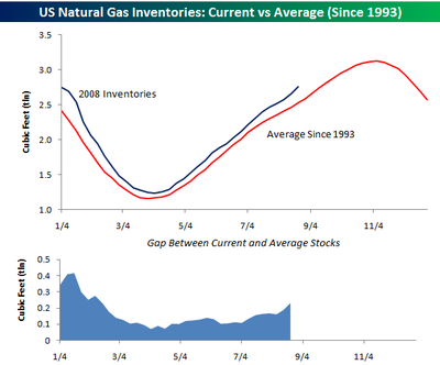 Natural_gas_inventories_0828
