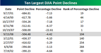 Ten_largest_djia_point_declines