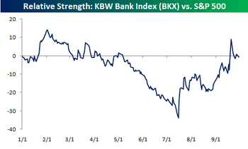 Relative_strength_banks_vs_sp_500