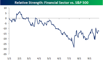 Relative_strength_financials_vs_s_2