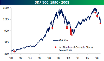 Sp_500_and_number_of_oversold_stock