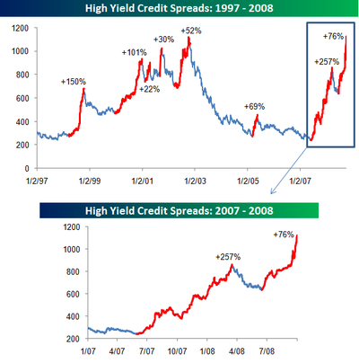 High_yield_spreads_100108