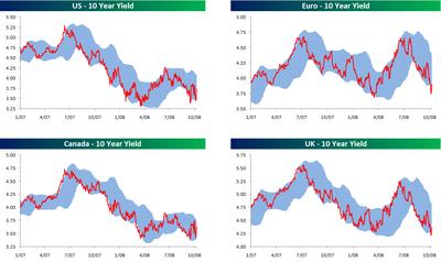 Interest_rates_100908