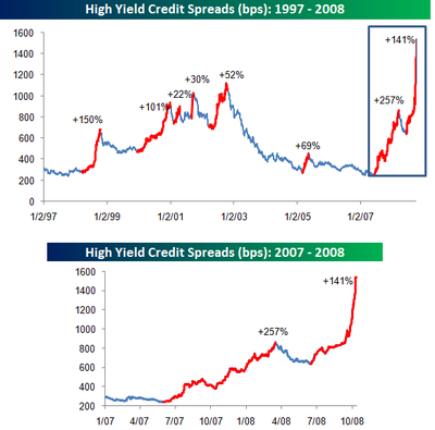 High_yield_spreads_101308_2