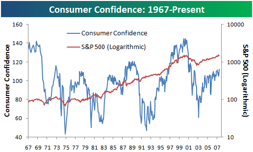 historical consumer confidence